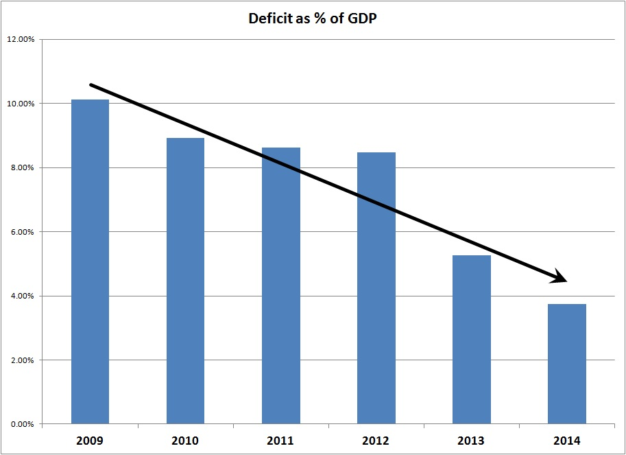 Deficit as percent of GDP