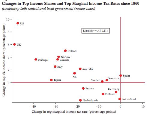 InequalityTaxes