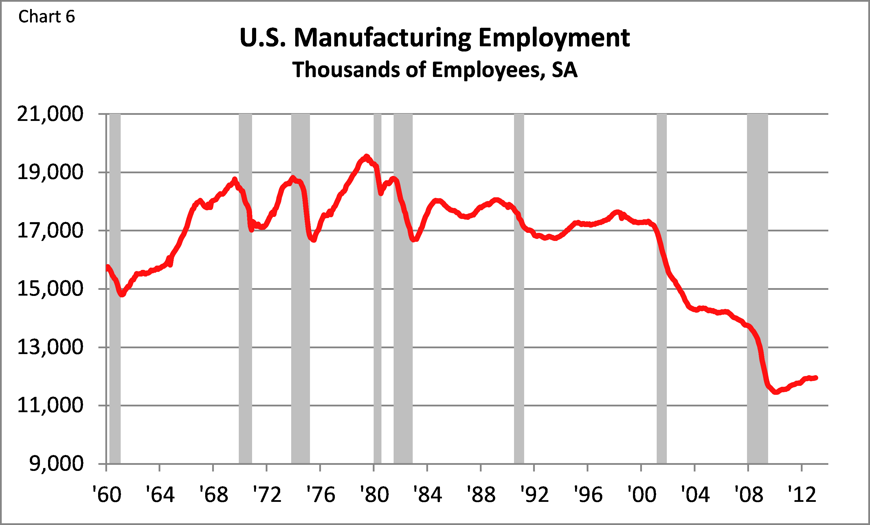 US Manufacturing Employment, Fed Reserve Chicago