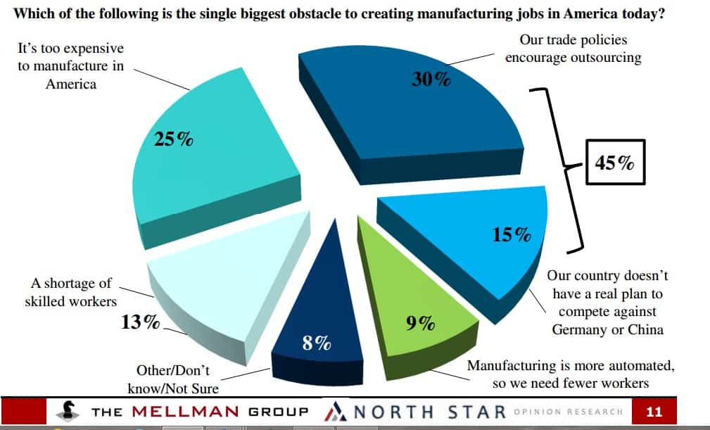 outsourcing of american manufacturing jobs Number of us jobs outsourced overseas and to china from 2001 to 2016.