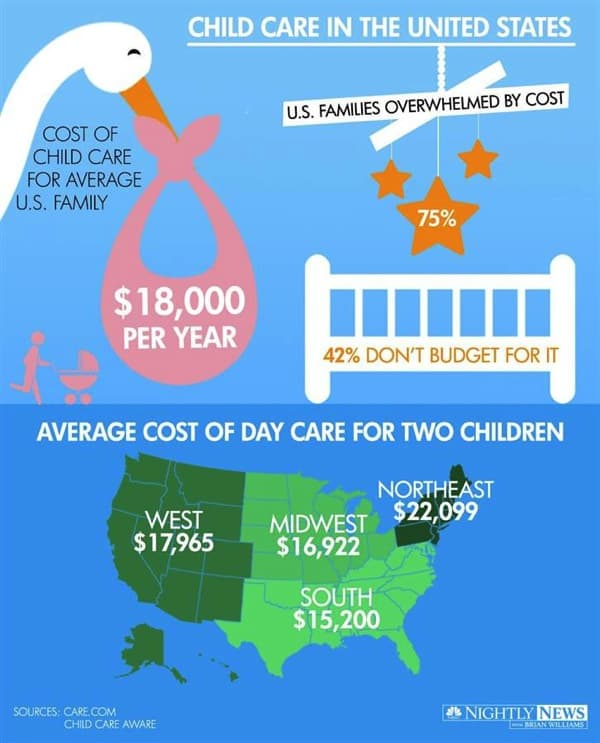 140620 infographic childcare 47d018a4989cbcc58563a57696430ca9 nbcnews ux 760 900