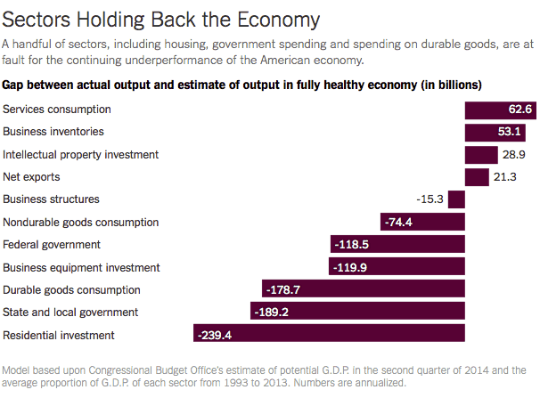 Sectors Holding Back the Economy
