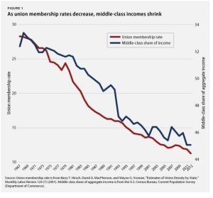 As union membership decreases, middle-class incomes shrink. Center for American Progress
