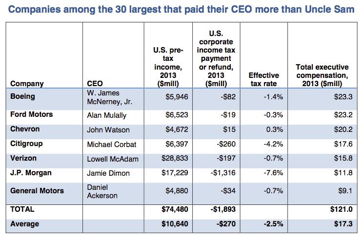 Fleecing Uncle Sam CEO list