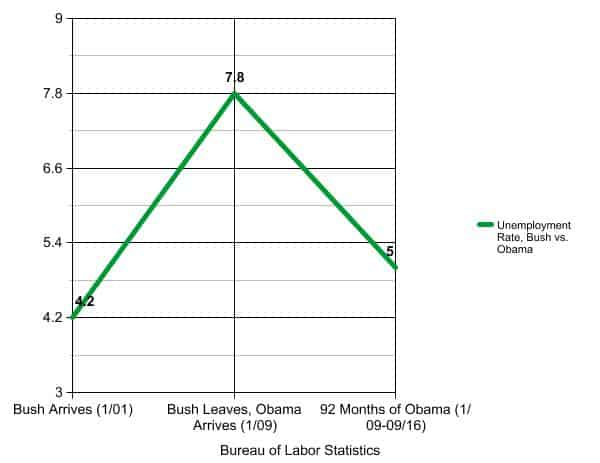 Bush Vs Obama On The Economy In 3 Simple Charts Updated United