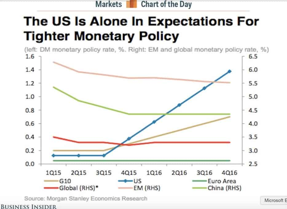 Monetary_policy_expectations_-_Business_Insider