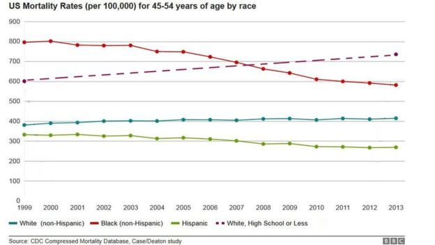 Purple dashed line shows rising death rate for white men aged 45 to 54 with high school diplomas or less education. Red line is black mortality rate for same age group; green line is Hispanic; teal is caucasian.