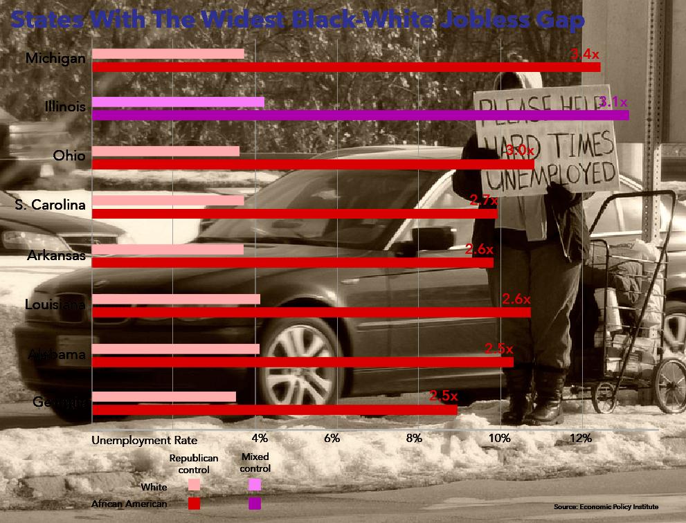 Black white unemployment gap