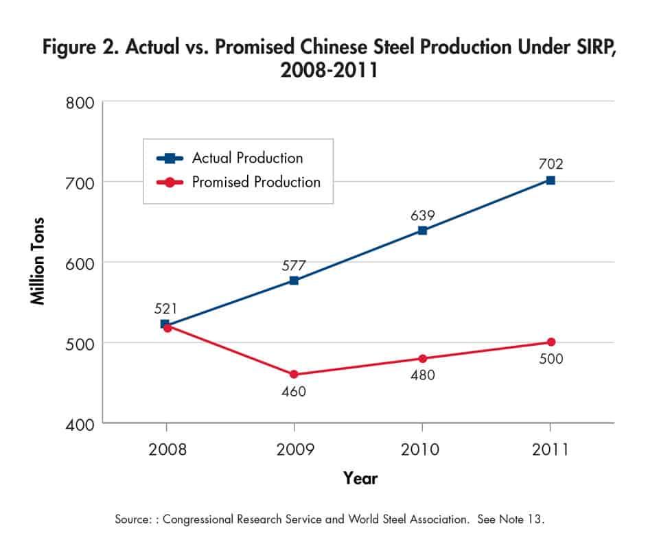 China steel Overcapacity 2