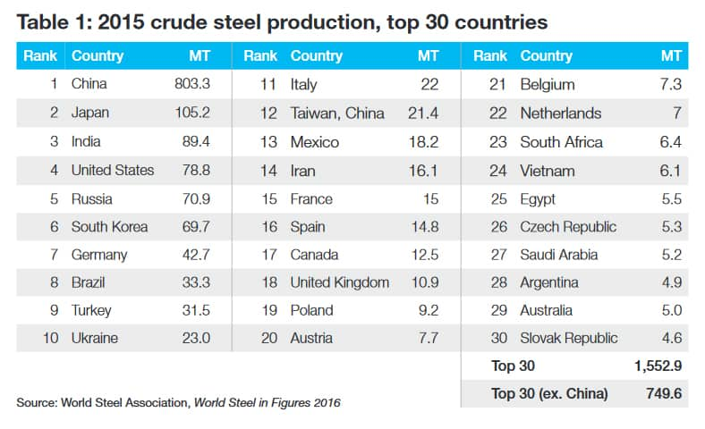 Steel overcapacity table