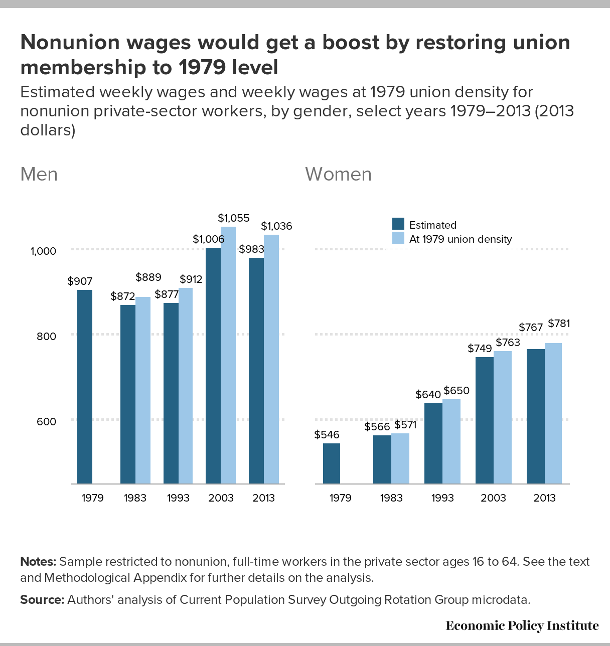 process for a labor union to enter a nonunion company Labor agreement provision requiring, as a condition of employment, that each nonunion member of a bargaining unit pay the union the equivalent of membership dues as a service charge in return for the union acting as the bargaining agent.